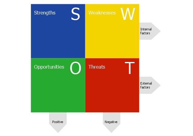 SWOT matrix, SWOT matrix,