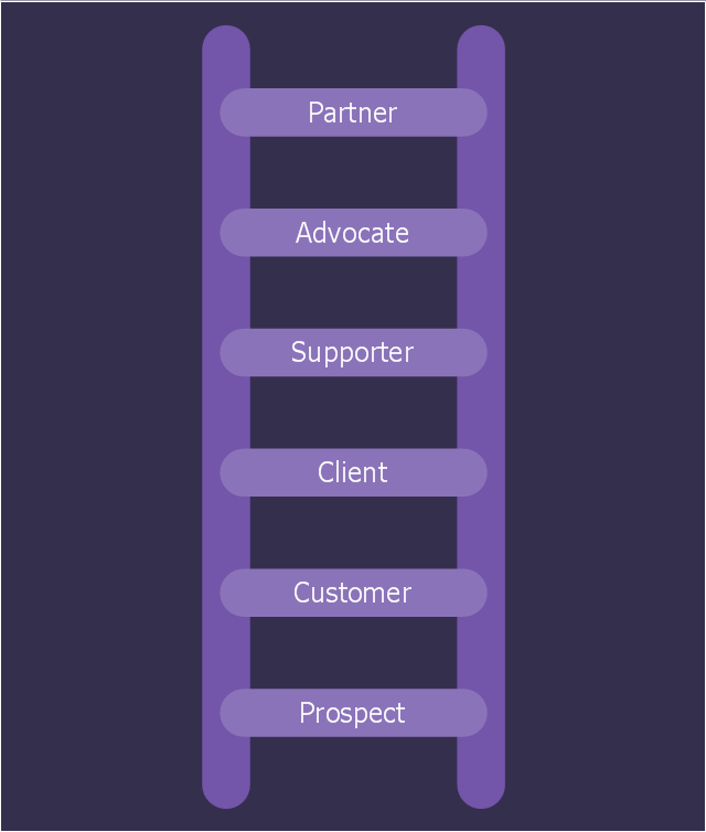 Marketing diagram, relationship ladder of customer loyalty, ladder of customer loyalty,