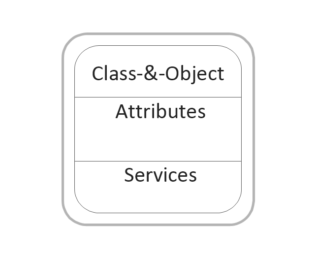 Class and object, class and object,