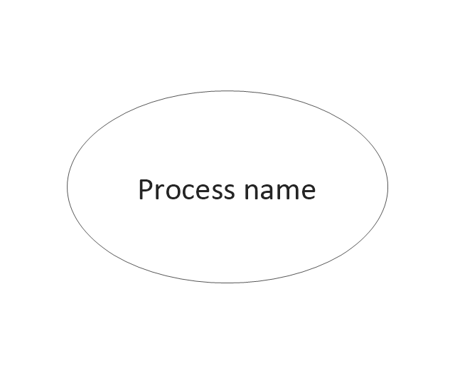 Process, process,