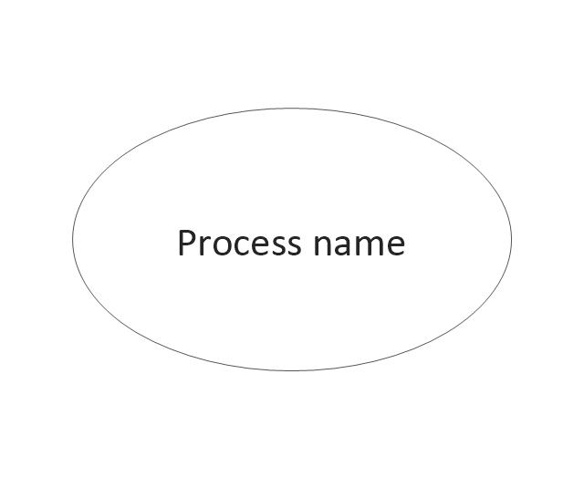 Process (offset), process,