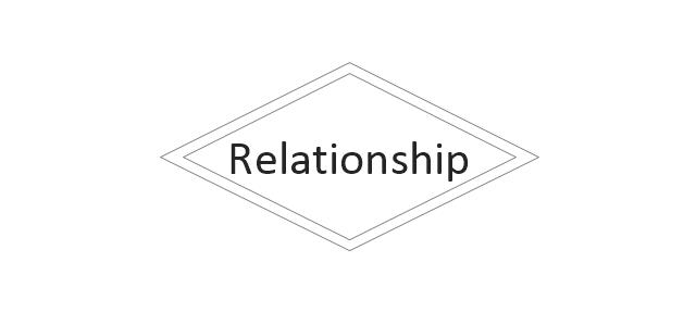 Identifying Relationship, identifying relationship,