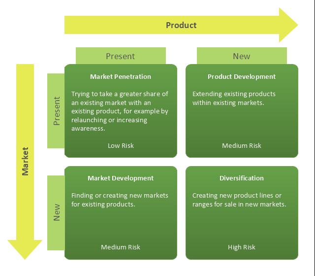 Ansoff Matrix | Ansoff's product / market matrix | How to Make an ...