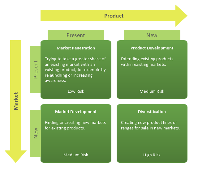 ansoff s product market matrix example of product market