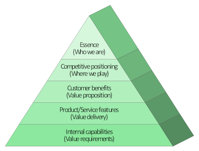 Pyramid diagram, pyramid, triangle,