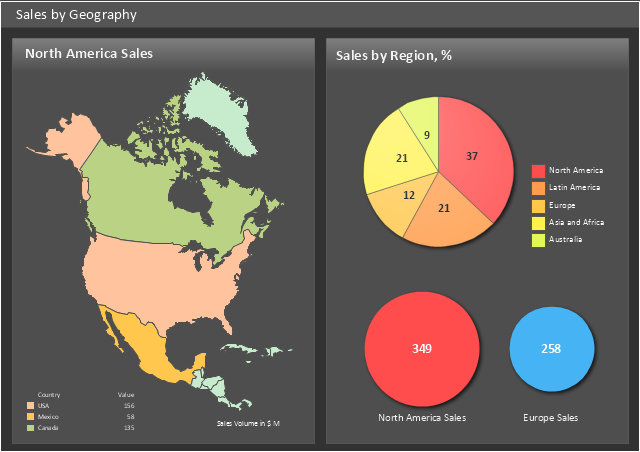 Sales dashboard, two bubbles indicator, pie chart, North America,