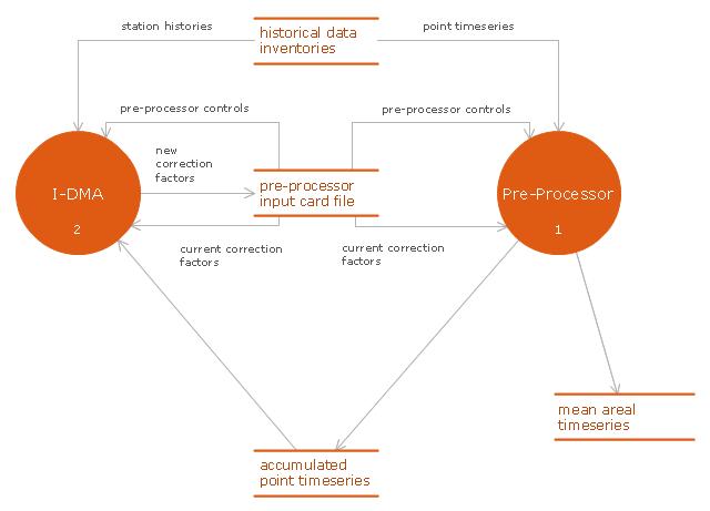 DFD, process, data store,