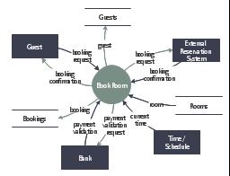 DFD, process, external interactor, data store,