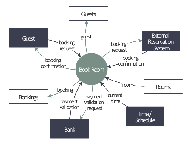 Hotel Service Process Example Of Dfd For Online Store