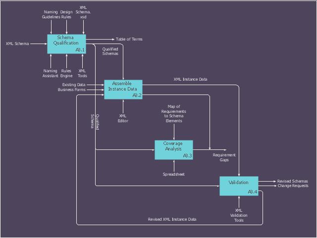 IDEF0 diagram, IDEF0,