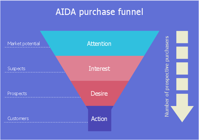 Marketing diagram, vertical funnel, dotted line callout, arrow down dotted,