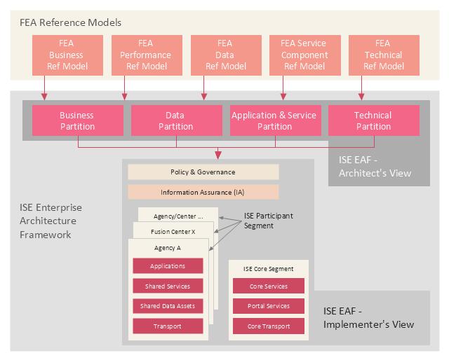 Enterprise architecture diagram, business intent sector, business design sector,