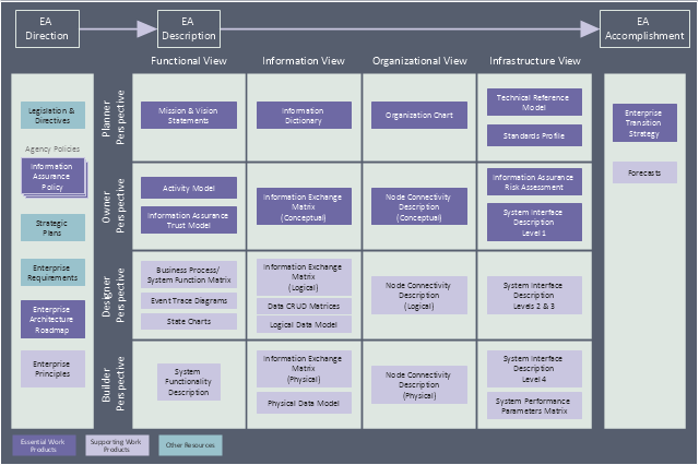 Enterprise architecture diagram, manager, business intent sector,
