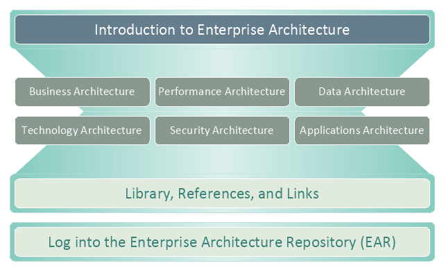 Enterprise architecture diagram, business capabilities,
