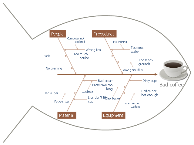 Fishbone Diagram Bad Coffee Fishbone Diagrams A Diagram Of A