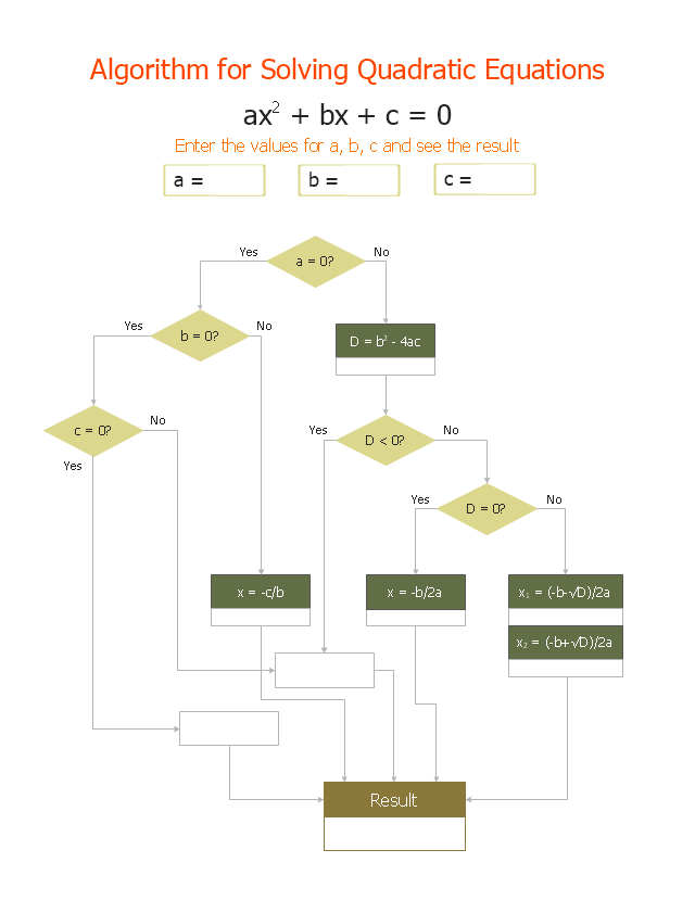Solving quadratic equation algorithm flowchart euclidean solving quadratic equation flow chart ccuart Choice Image