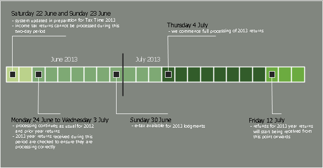 Project timeline, weeks, month, milestone,
