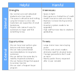 SWOT matrix, SWOT analysis,