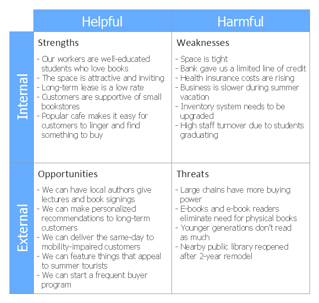 Swot matrix template analysis