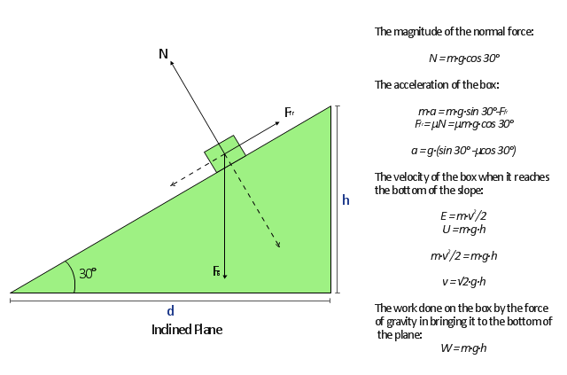 Free-body diagram, inclined plane,