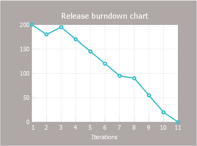 Scrum diagram, release burndown chart,