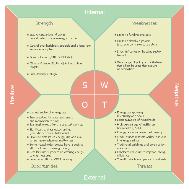 SWOT matrix, SWOT analysis template,