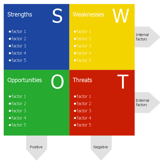 SWOT Analysis Diagram   Template