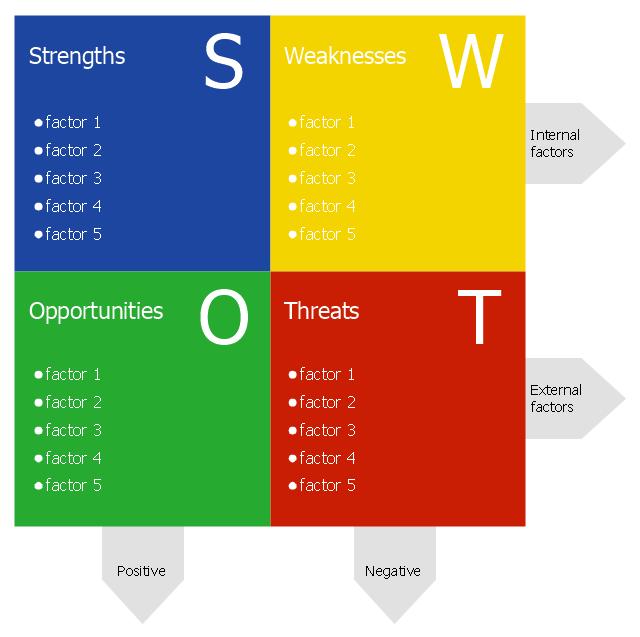 Swot analysis diagram template swot matrix diagram swot analysis diagram template ccuart Gallery
