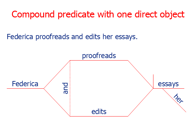 sentence diagram compound predicate with one direct