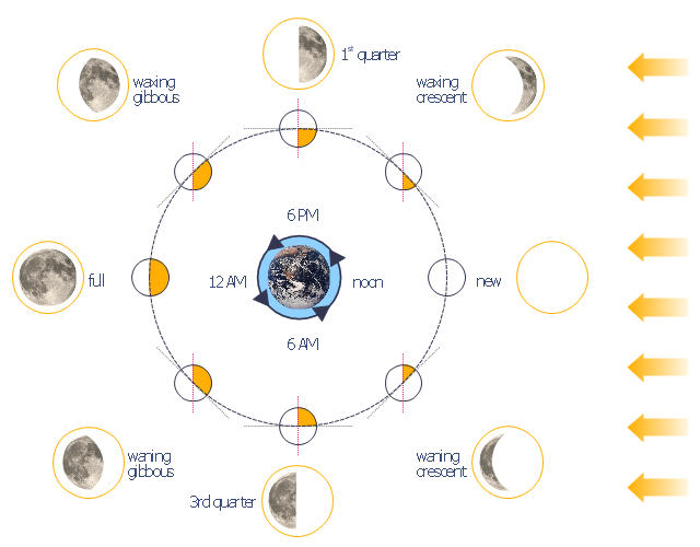 Lunar phases, Moon, Earth,