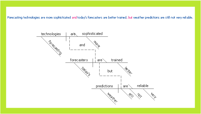 How To Diagram Sentences In Conceptdraw Pro Compound Sentence