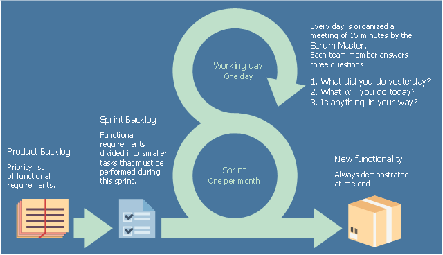 Infographic, sprint backlog list, SBL, sprint backlog, product backlog list, PBL, loop arrow, cyclic arrow, arrow right, Potentially shippable increment, PSI, product increment, potentially releasable increment,