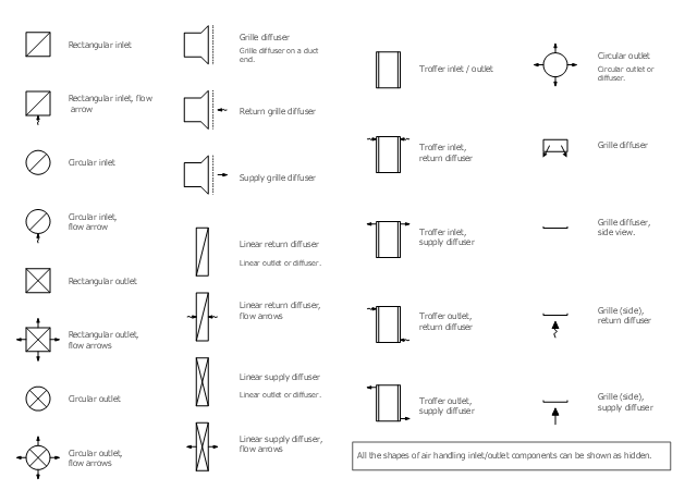 Reflected ceiling plan symbols, troffer outlet, light fixture, troffer inlet, troffer outlet, light fixture, troffer inlet, light fixture, rectangular outlet, rectangular inlet, linear outlet, diffuser, grille diffuser, grille, grille diffuser, circular outlet, diffuser, circular outlet, circular inlet,