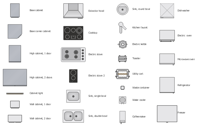 Layout plan stencils, water cooler, waste container, wall cabinet, utility cart, toaster, stadium, sink, single bowl, sink, round bowl, sink, double bowl, refrigerator, upright freezer, microwave oven, kitchen faucet, high cabinet, 2 doors, high cabinet, 1 door, freezer, extractor hood, electric stove , electric stove, electric kettle, electric  oven, dishwasher, cooktop, coffeemaker, cabinet light, base corner, corner base cabinet, base cabinet, base,