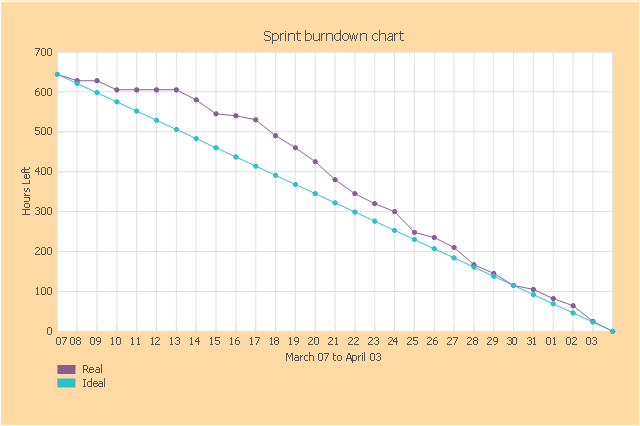 Scrum diagram, sprint burndown chart,
