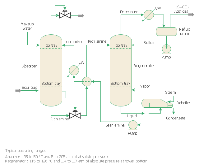 amine treating unit schematic diagram