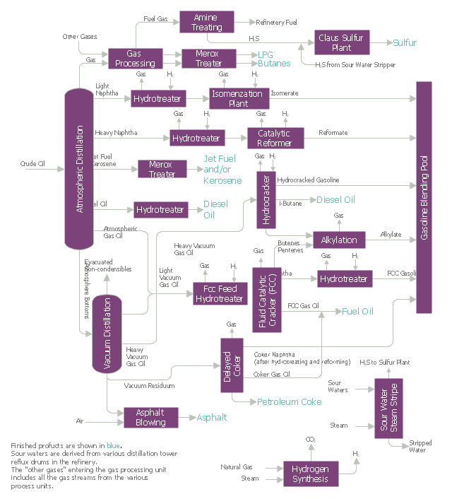 Process Flow Diagram - Typical Oil Refinery