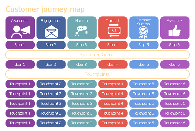 Customer journey - Template