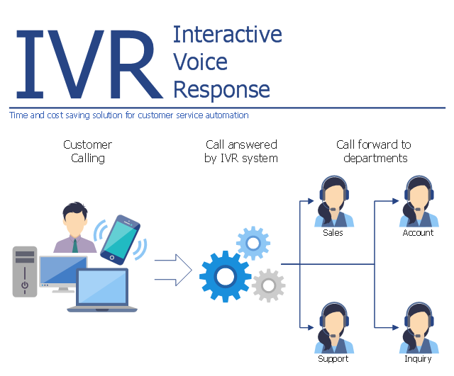 Interactive voice response diagram, process, laptop, interactive cell phone, ringing phone, computer, caller, user, client, customer, call center operator, arrow,