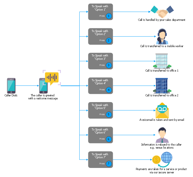 IVR services diagram, speech recognition, sales department, office, building, company, menu block, button, interactive voice mail, interactive payment, cell phone, mobile phone, caller, user, client, customer, call center operator,