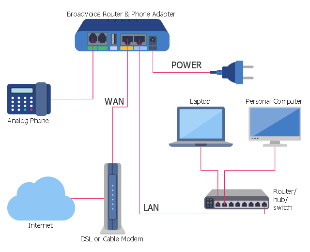 IVR diagram, voip phone adapter, switch, hub, power cord, phone, laptop, computer monitor, cloud, cable modem,