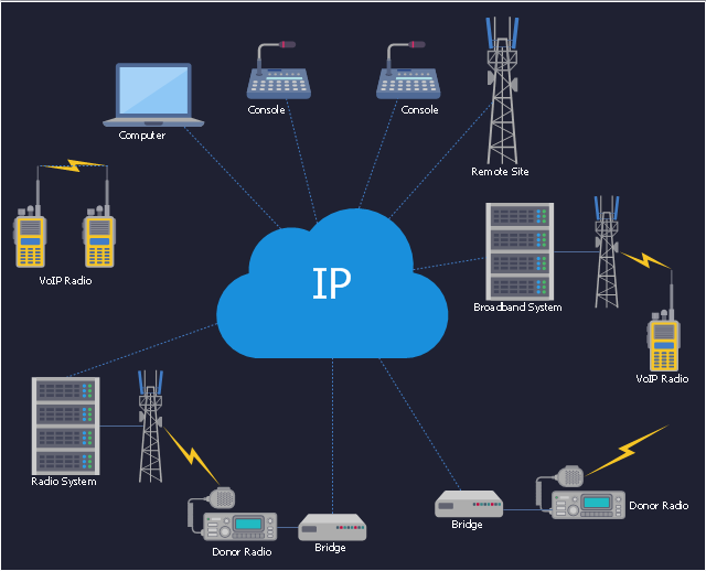 VoIP Interface Architecture