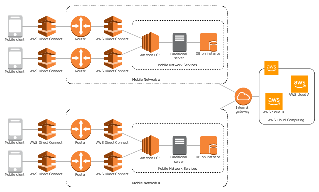 AWS cloud architecture diagram, traditional server, router, region, mobile client, internet gateway, auto scaling group, DB on instance, Amazon EC2, AWS direct connect, AWS cloud,