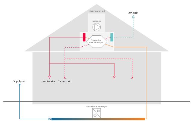 Ventilation Unit With Heat Pump And Ground Heat Exchanger