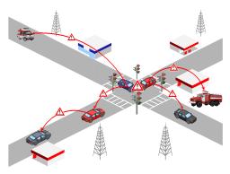 VANET diagram, store, signal light, lights, traffic light, road, petrol station, danger place, crosswalks, cell tower, car, appliance, ambulance,