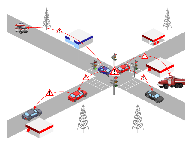 VANET diagram, store, signal light, lights, traffic light, road, petrol station, danger place, crosswalks, cell tower, car, appliance, ambulance,