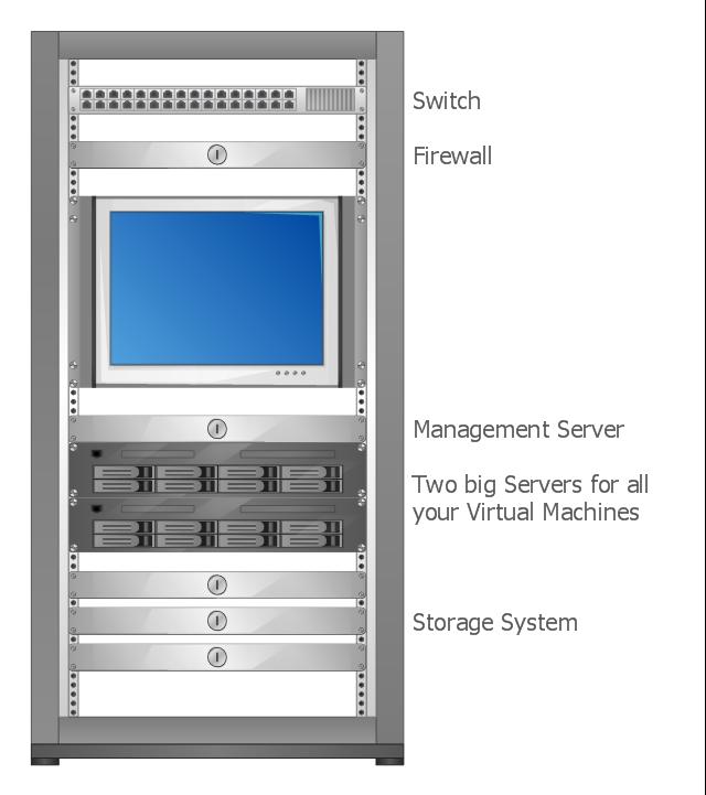 Rack diagram, 7U rackmount LCD monitor, 2U server, 1U tray, 1U ethernet switch hub, 19 inch rack,