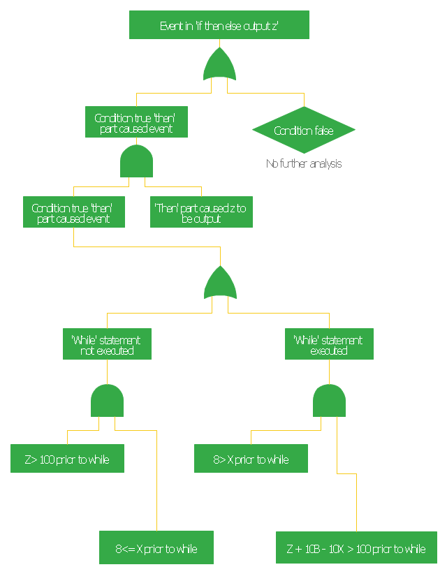 Fault tree diagram, event, OR gate, AND gate,