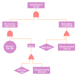 FTA diagram, undeveloped event, event, basic event, basic initiating fault, failure event, OR gate, AND gate,