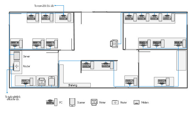 Network layout floorplan, window, scanner, router, rack mount, printer, modem, door, bus cable, PC,